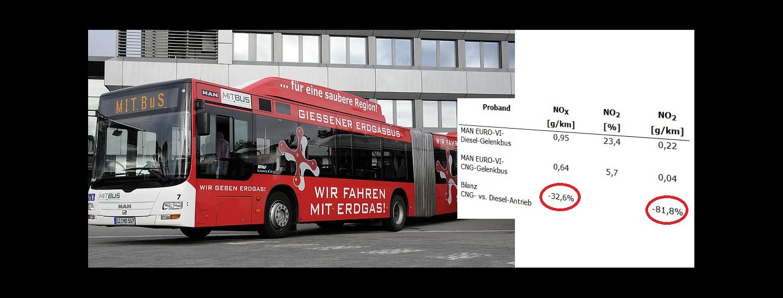 giessen_erdgas_dieselbusse_emissionenvergleich.jpg