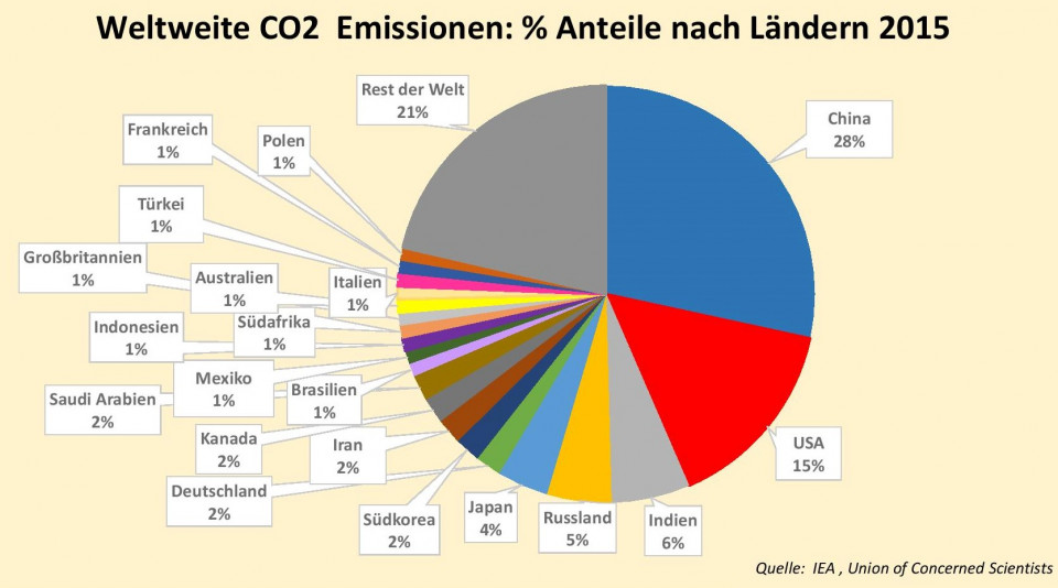 1_co2_emissions_by_cty_shares_2015_iea_united_scientists.pptx-page-001.jpg