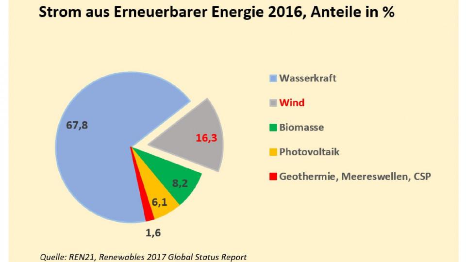 1_ren21_wind_anteil_an_strom_aus_erneuerbarer_energie-page-001.jpg