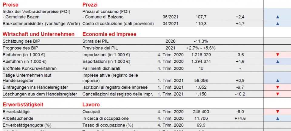 Stime economia
