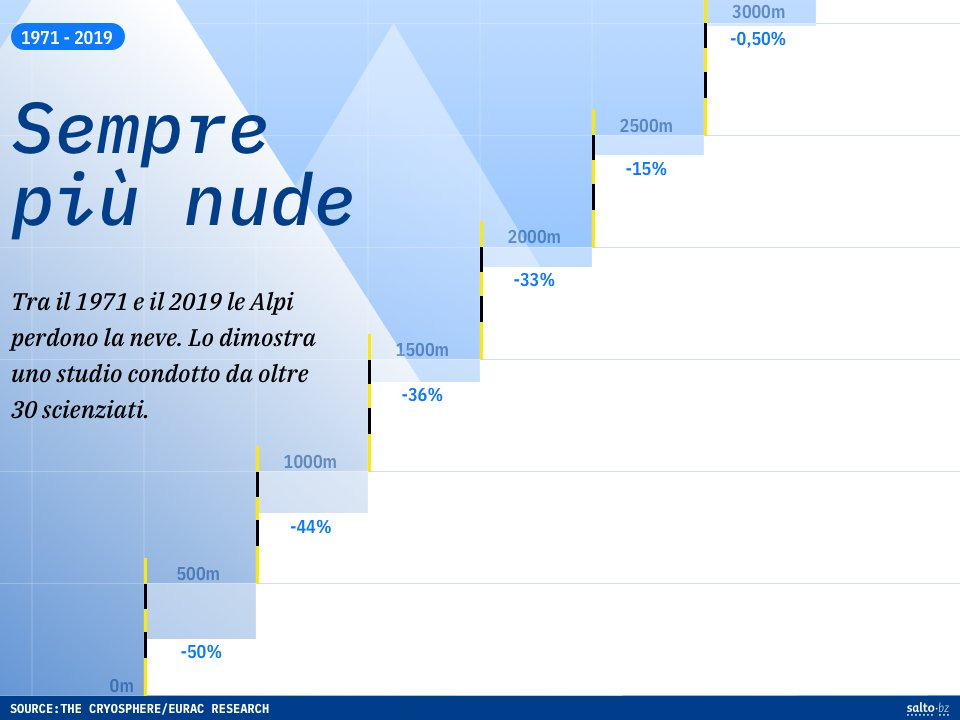 Sempre più nude