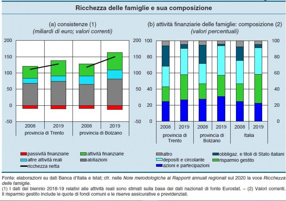 composizione ricchezza