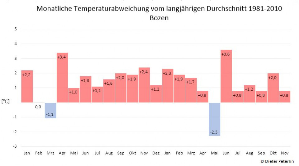 Temperaturabweichung Bozen
