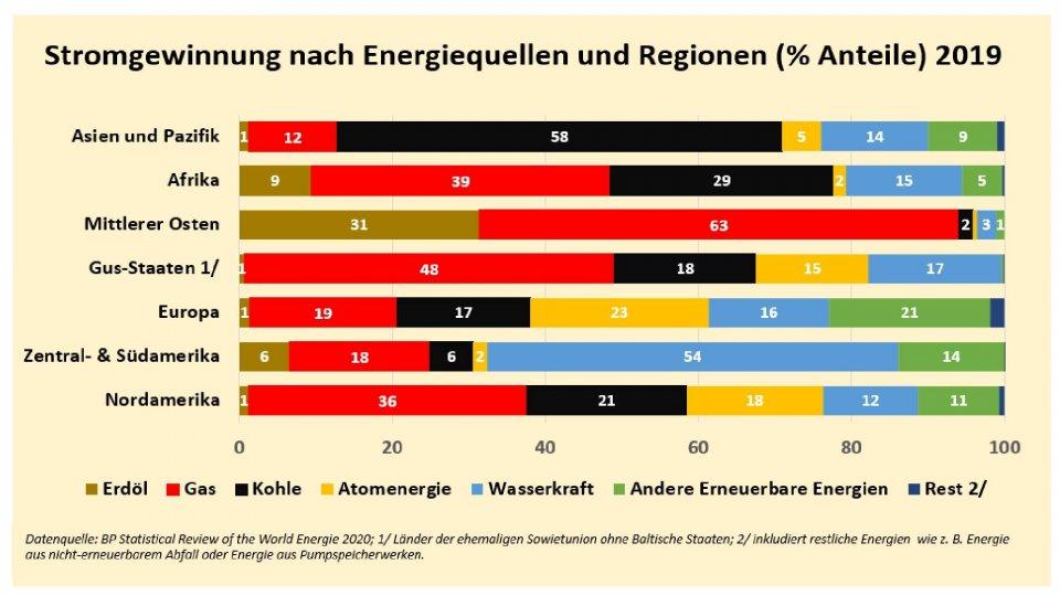 anteil_nach_regionen_und_energiequellen_2019_bp-page-001_1.jpg