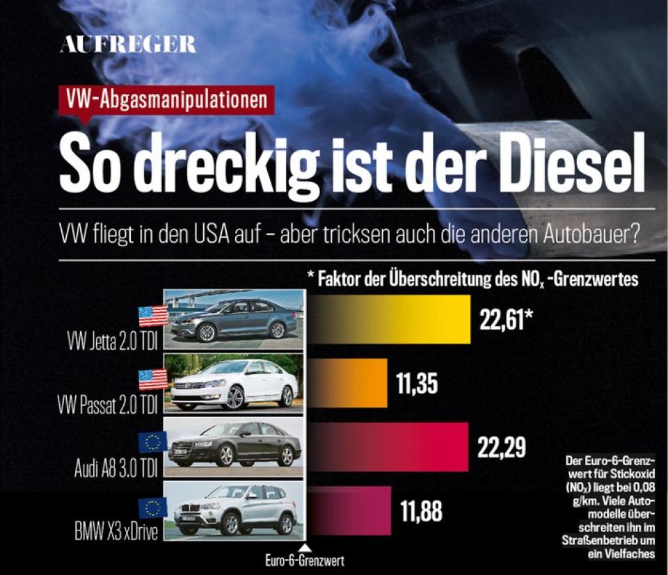 auto-bild-exklusiv-auch-bmw-diesel-ueberschreitet-abgas-grenzwerte-deutlich.jpg