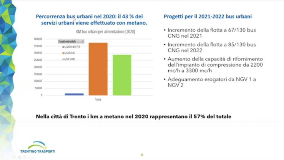 Flotta urbana di Trento di Trentino Trasporti e sviluppi futuri 2021-22