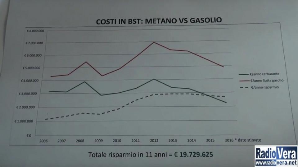 costi_flotta_bus_brescia_trasporti_2006-2016.jpg