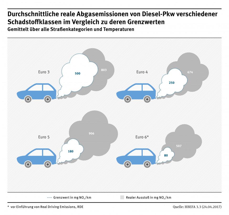 diagramm_pkw-diesel_neu.jpg