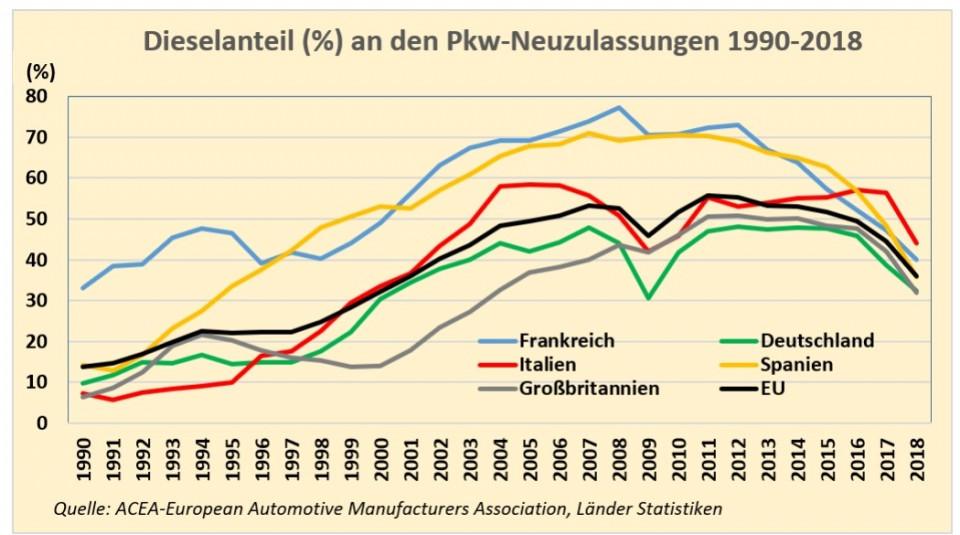 diesel_anteil_1990_bis_2018.jpg
