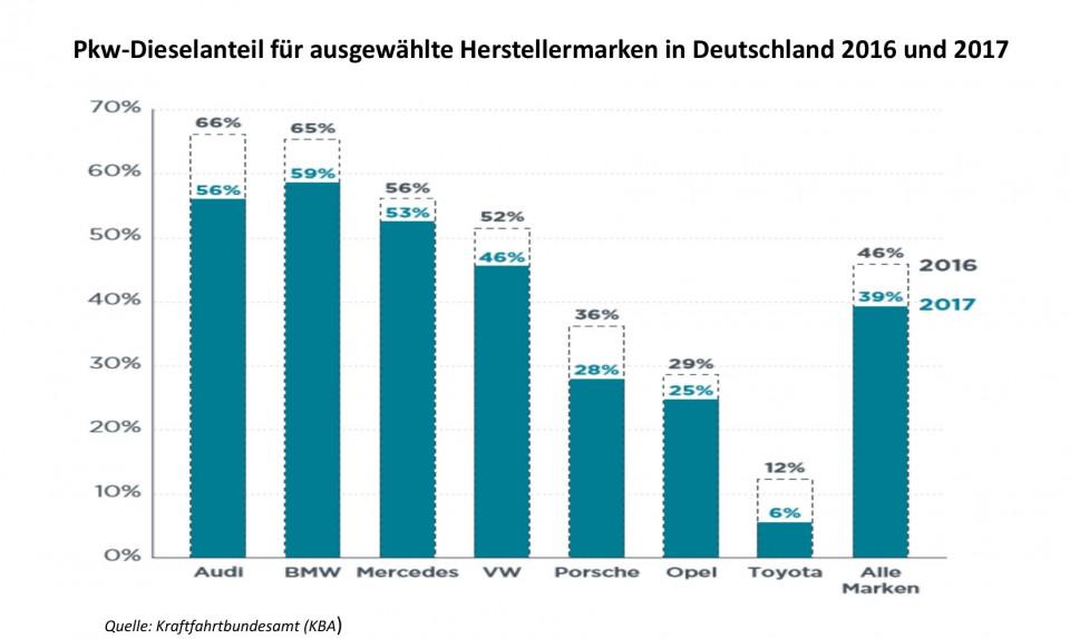 dieselanteil_deutscher_herstellermarken.jpg