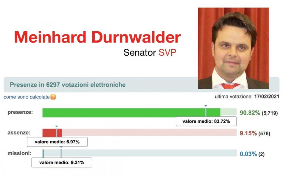 Durnwalder