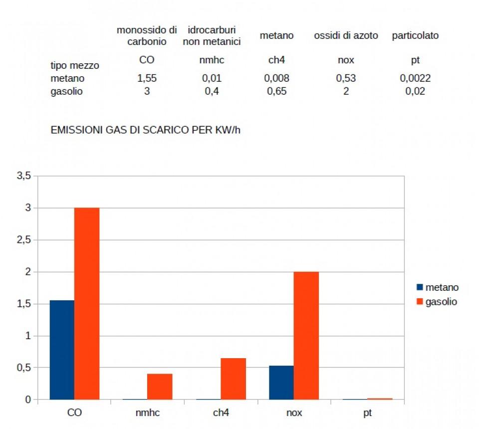 emissoni-bus-diesel-metano-interrogazione-prov-trento.jpg