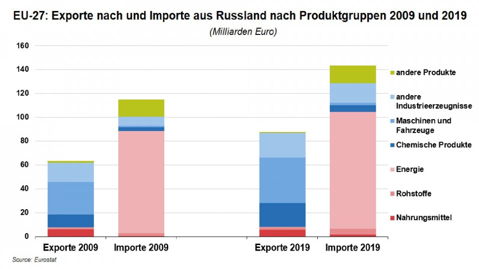 eu-russia-trade-by-product-group_1.jpg