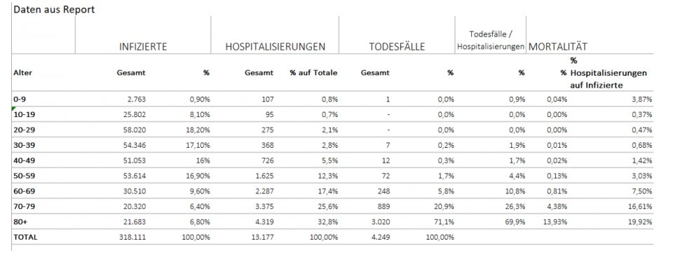 Ausarbeitungen Excel Report Schweiz 1