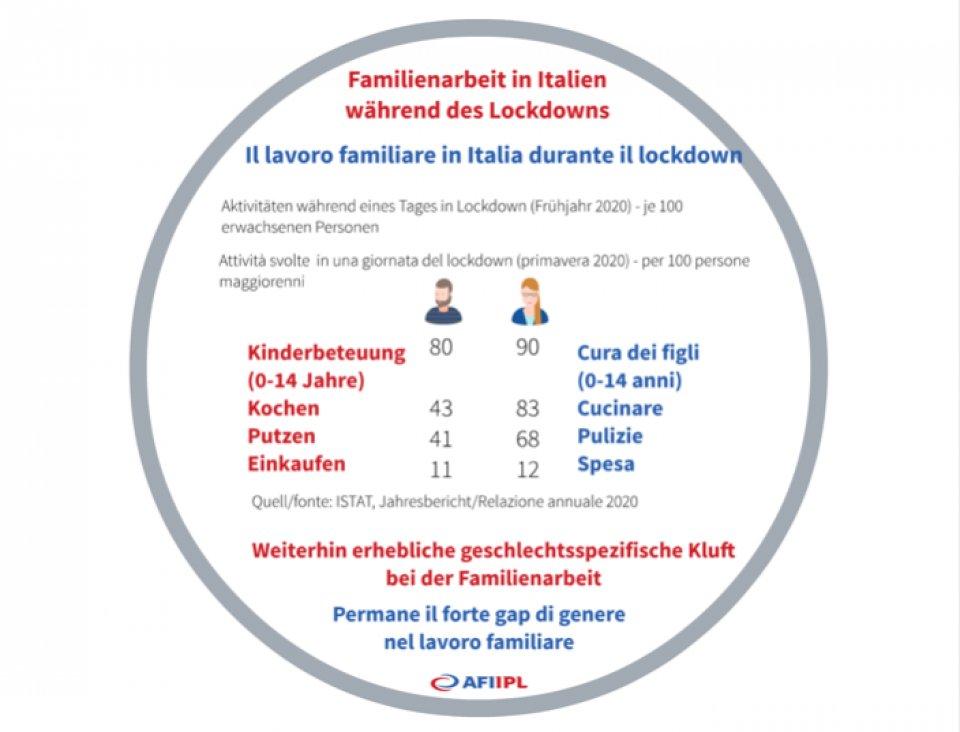 Familienzeit in Italien