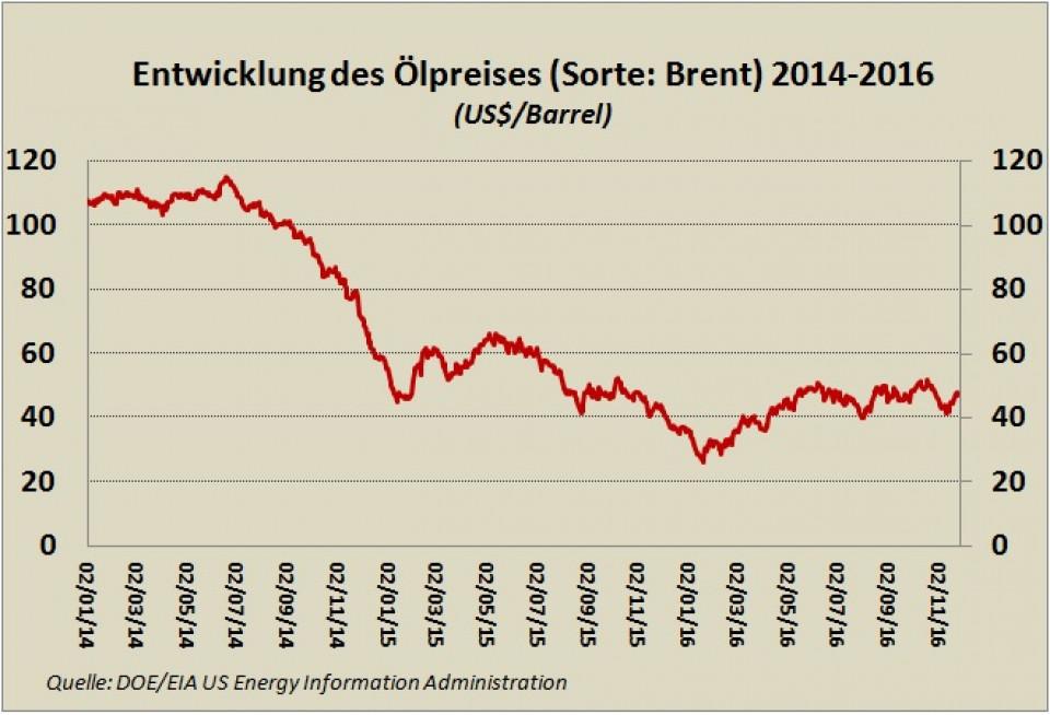 Entwicklung Ölpreis