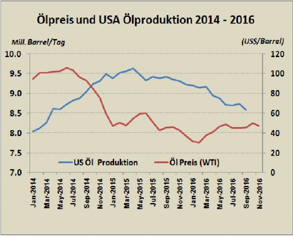 US-Ölpreis und -produktion