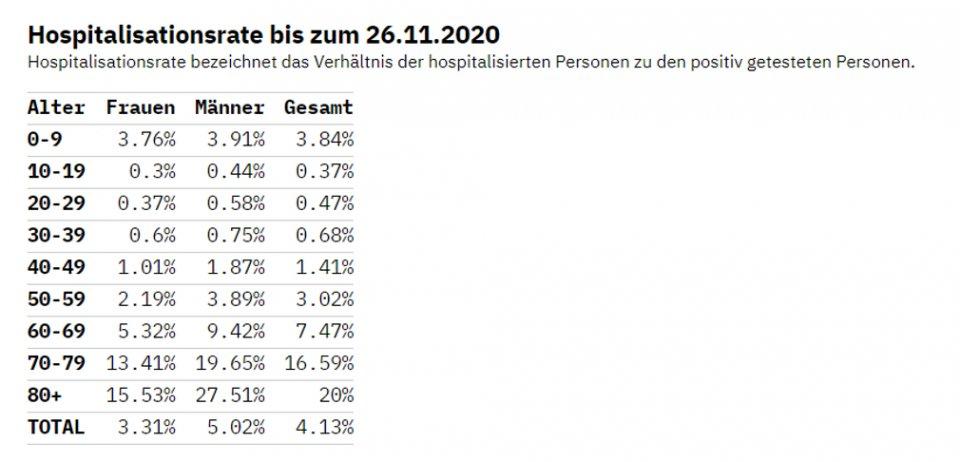 Hospitalisationsrate covid-19 Schweiz