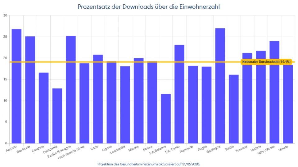 Immuni Downloads