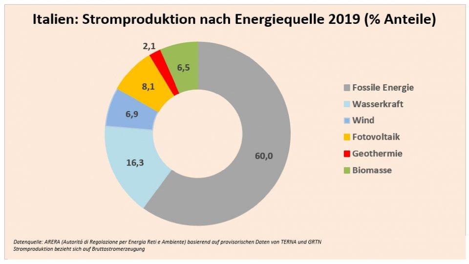 italien_stromproduktion_nach_energiequelle-page-001.jpg