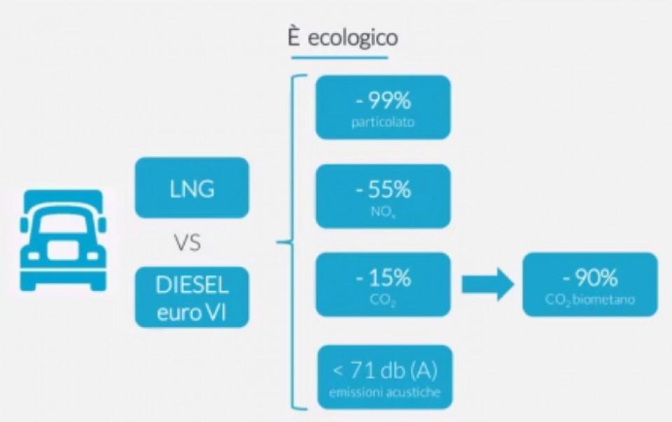 lng_vantaggi_ambientali.jpg