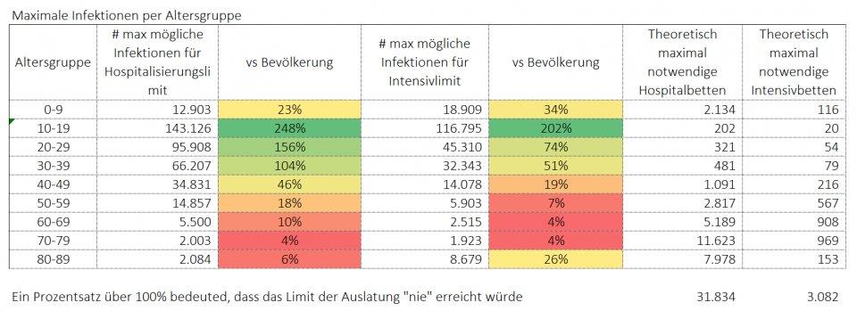 Maximale Infektionen pro Altersgruppe für Überlastung
