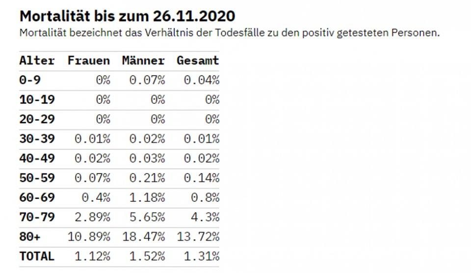 Mortalität covid-19 Schweiz