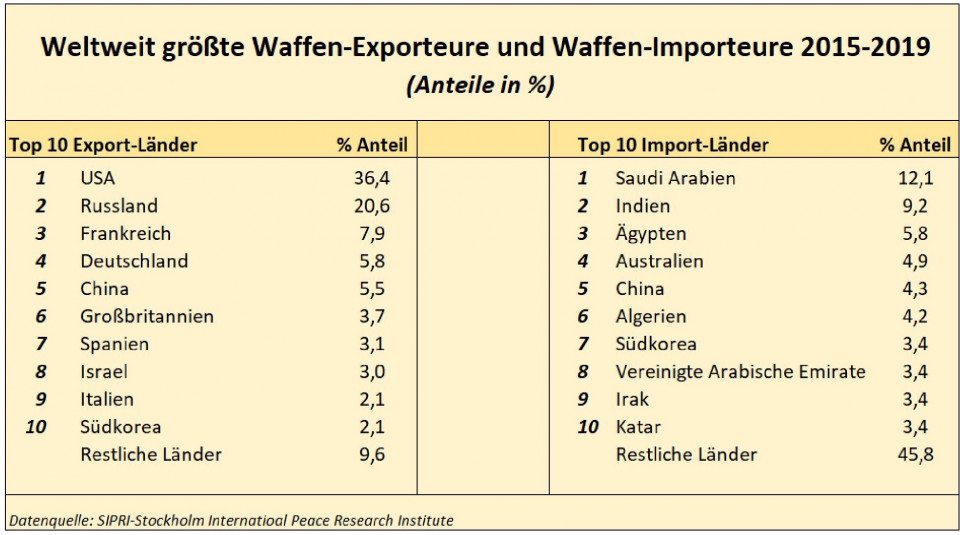 neu_10_waffenexporteure_importeure_anteile_2015_bis_2019-page-001.jpg