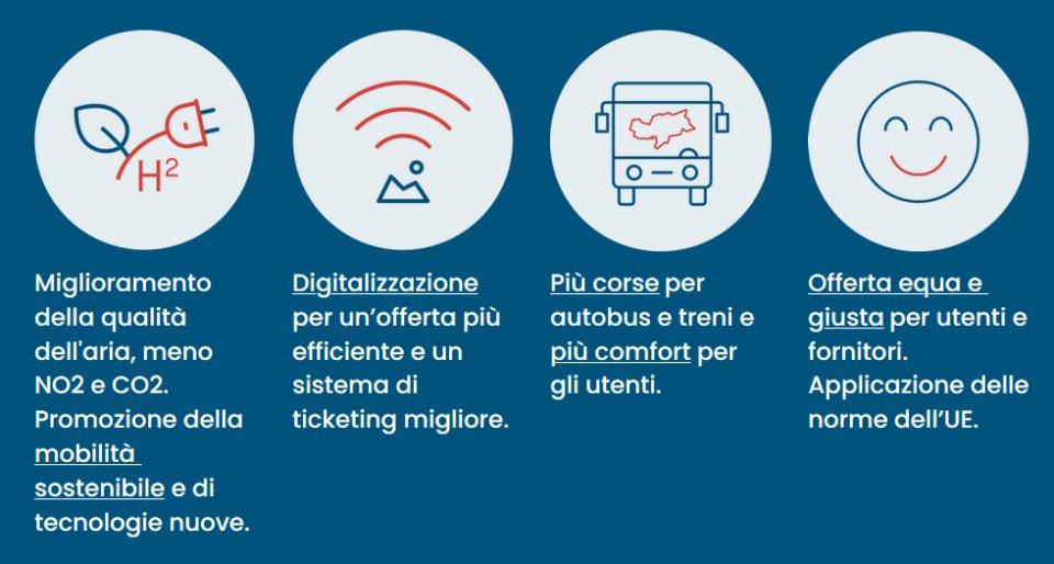 obiettivi_alto_adige_mobilita_2030.png