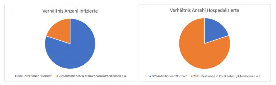 Normal infizierte vs KH Infizierte