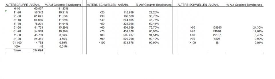 Bevölkerung Südtirol - Excel