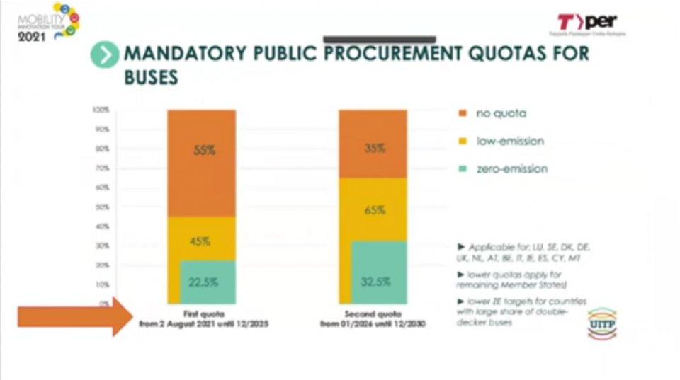 Quote obbligatorie di acquisto autobus dall'agosto 2021 e dal gennaio 2026