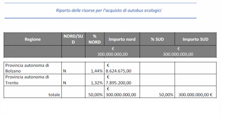 Riparto fondi nazionali per Trentino e Alto Adige 2022-2026