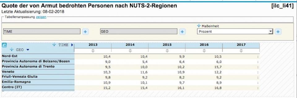 NUTS-2-Regionen