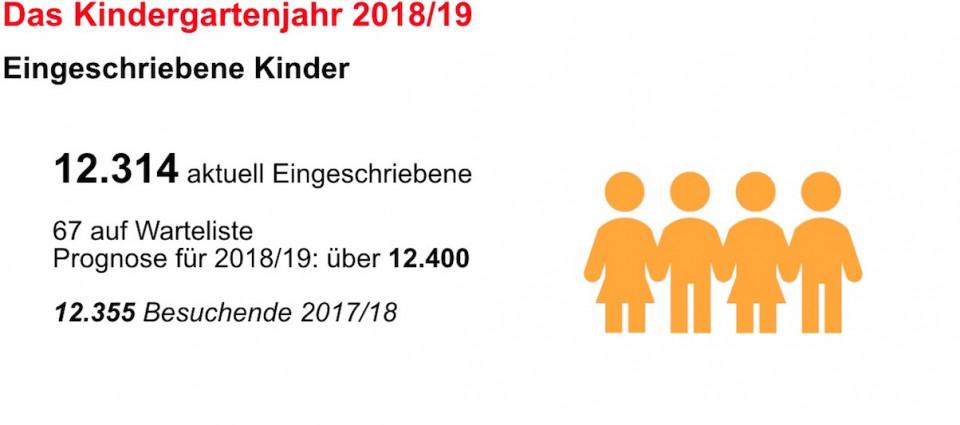 Eingeschriebene Kinder 2018/19