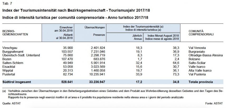 Tourismusintensität Bezirke