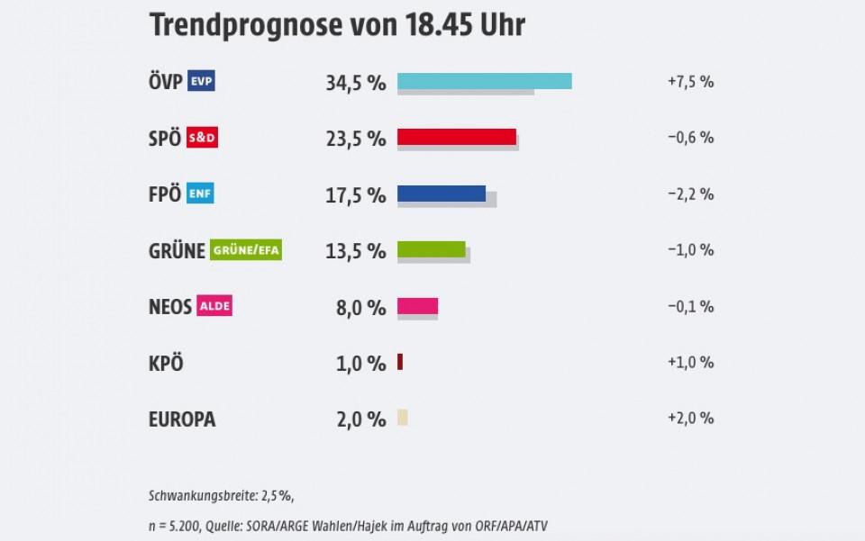 Europawahlen Österreich