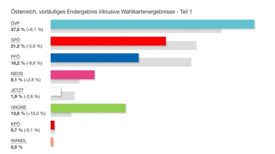 Ergebnis mit Briefwahl NRW