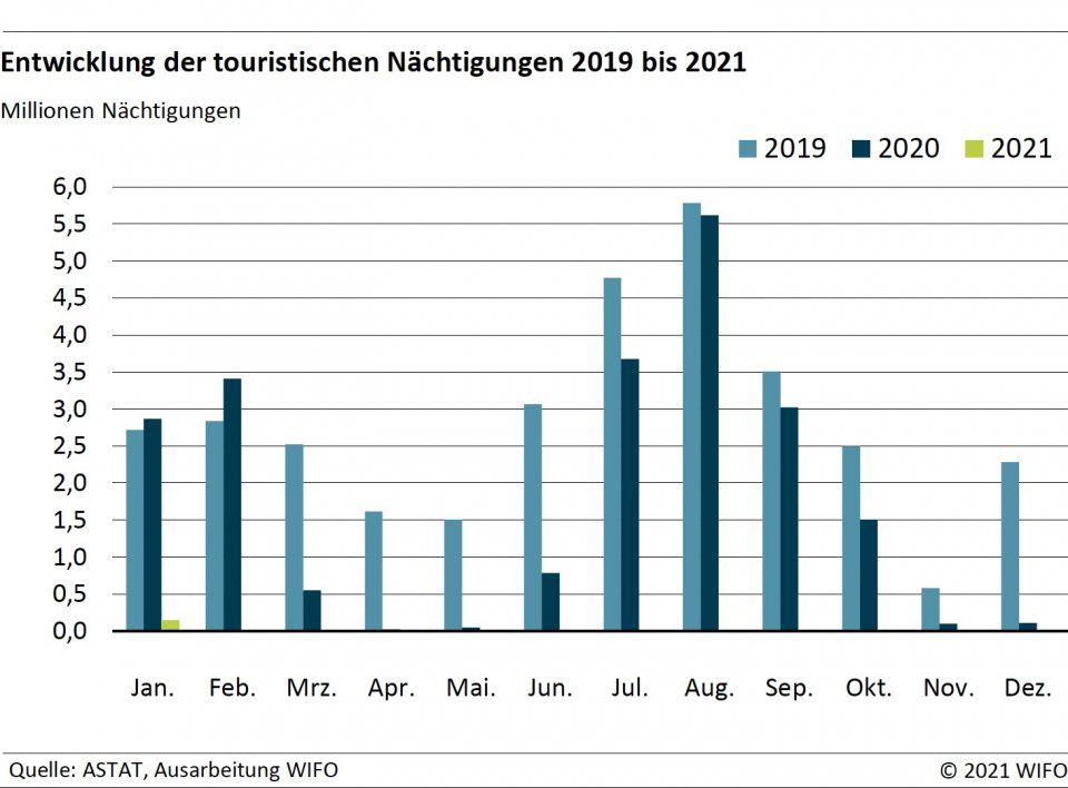 WIFO-Barometer Frühjahr 2021