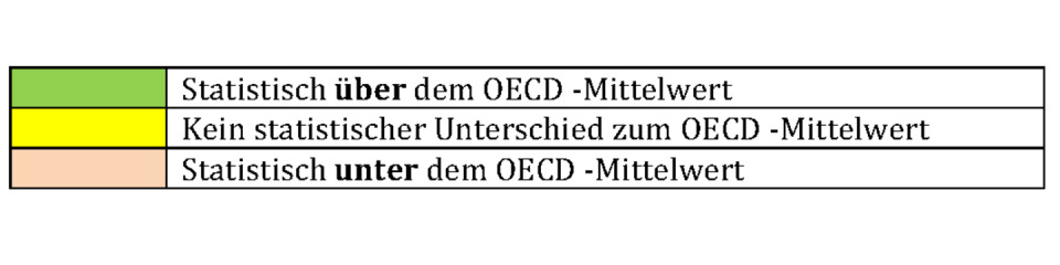 Statistisch über dem OECD-Mittelwert