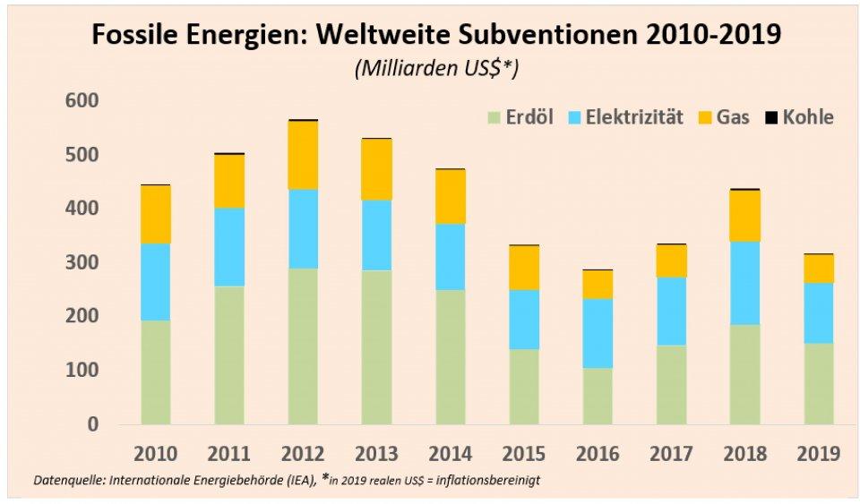 subsidies_iea_1.jpg