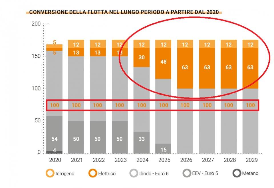tabella_flotta_sasa_2020-2029_carta_dei_servizi.png