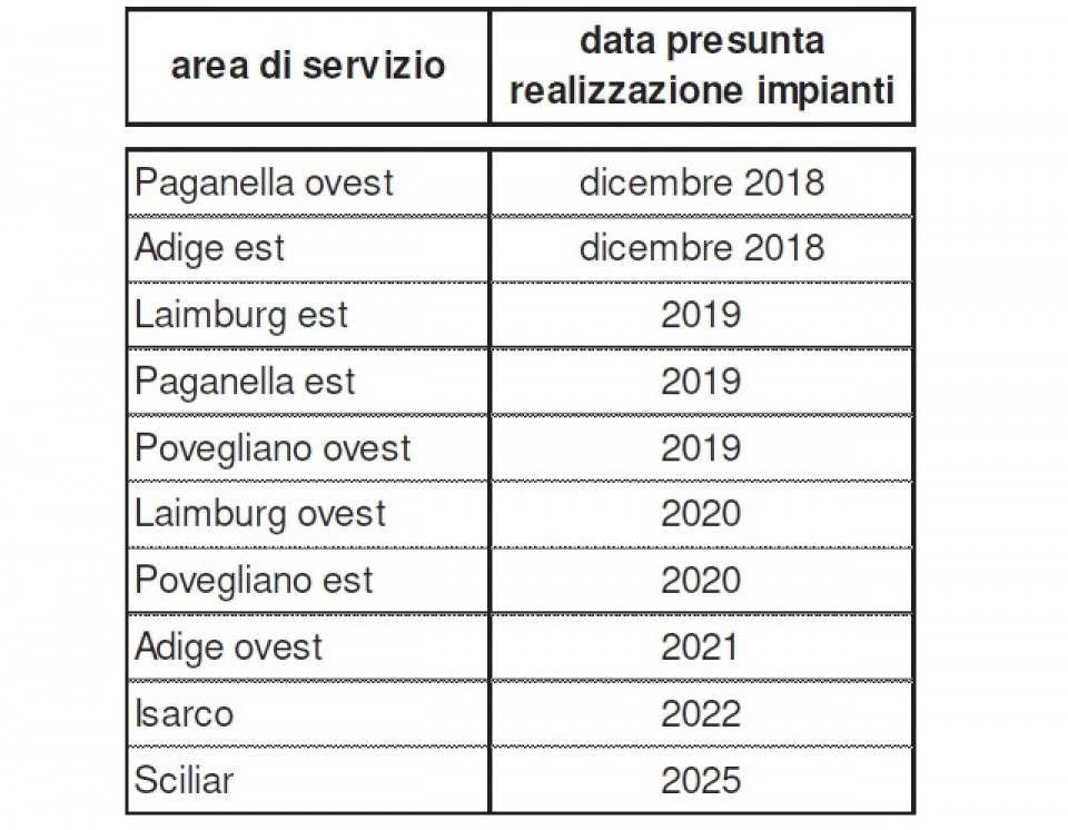 tabella_realizzazione_impianti_metano_a22_2018-2025.jpg
