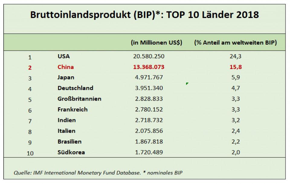 top_10_gdp_laender-page-001_1.jpg