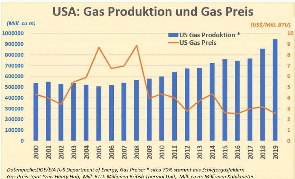 us_gas_prd_gas_preis-1.jpg