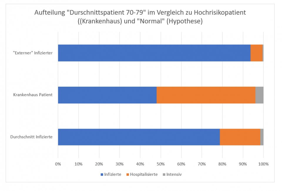 Hochrisiko vs NOrmal 70-79