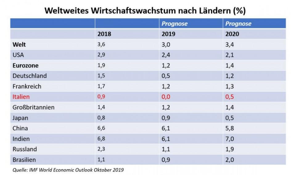 ww_gdp_nach_laendern-1.jpg