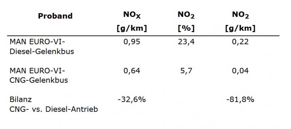emissioni_giessen_bus_gasolio_e_metano.jpg