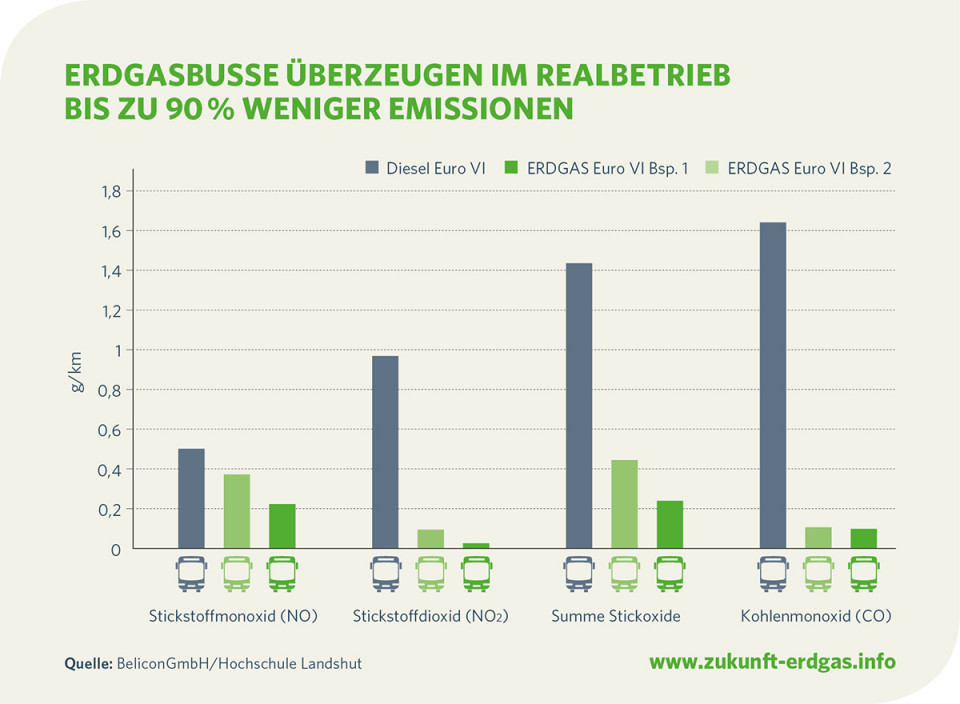 emissionsvergleich-erdgasbusse-vs-dieselbusse-euro-vi.jpg