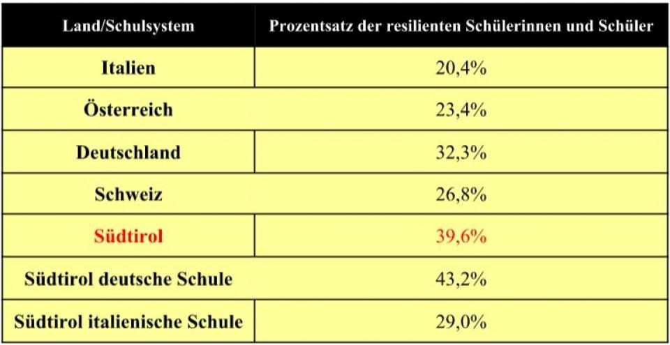 Tabelle Resilienz